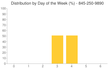 Distribution By Day 845-250-9890